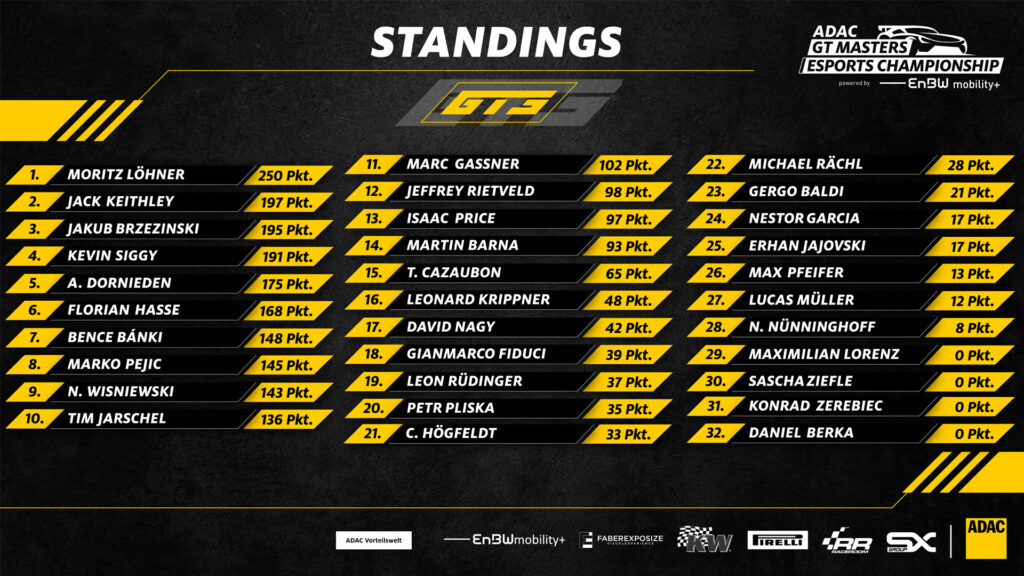 GT3 standings after round 4, ADAC 2021 GT Masters Esports Championship